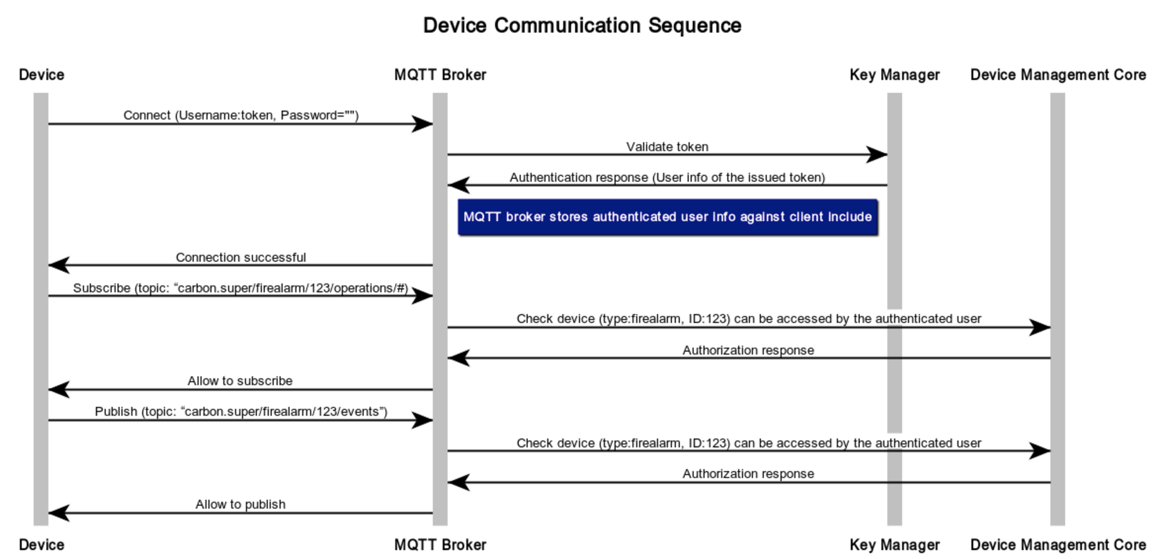 Configuring WSO2 IoT Server with a Third Party MQTT Broker