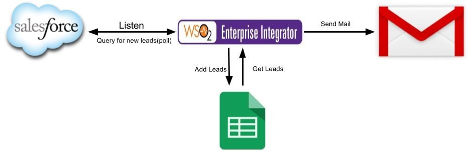 Export Salesforce Leads to Google Spreadsheet - WSO2