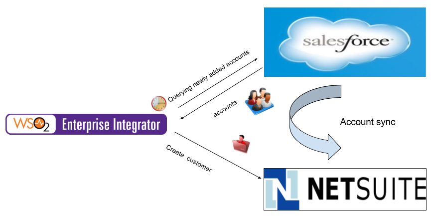 Export Salesforce Accounts to NetSuite - WSO2 Integration Cloud