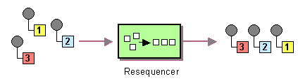 resequencer pattern