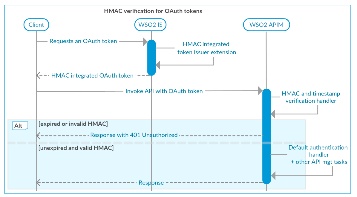 Securing OAuth Token with HMAC Validation - API Manager 2 1 0 - WSO2