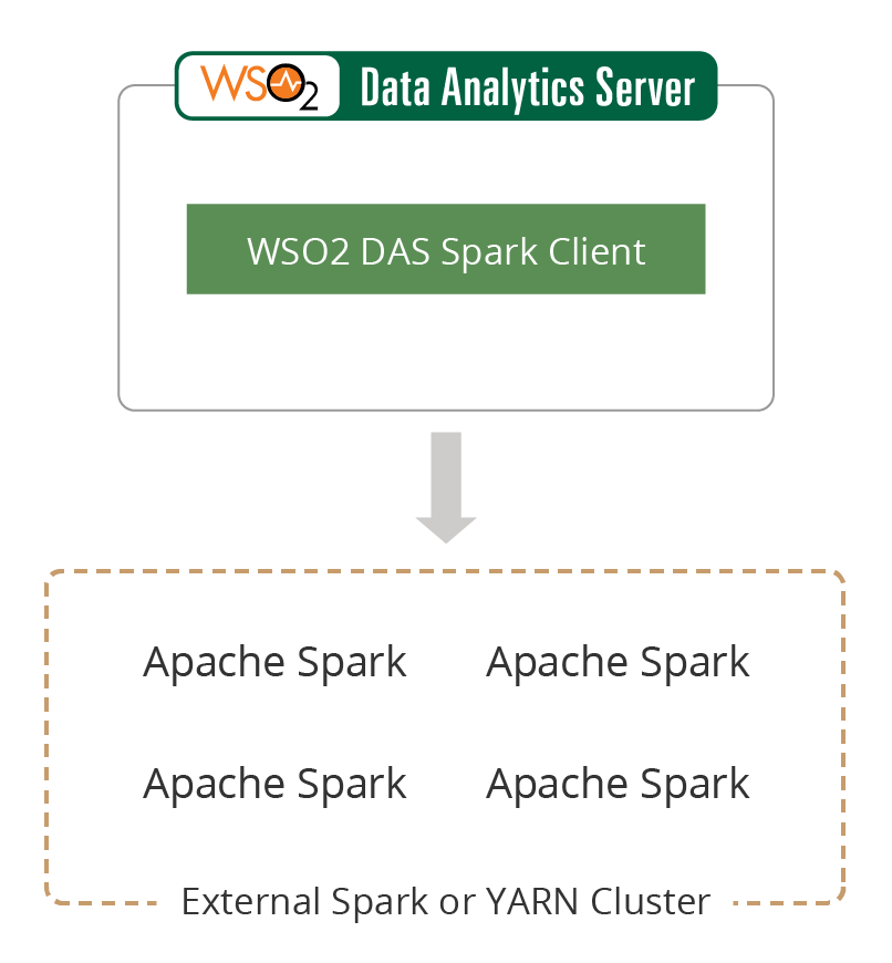 Deployment and Clustering - Data Analytics Server 3 2 0
