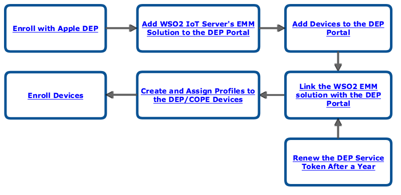 WSO2-IoT-Server-Getting-Started-With-DEP