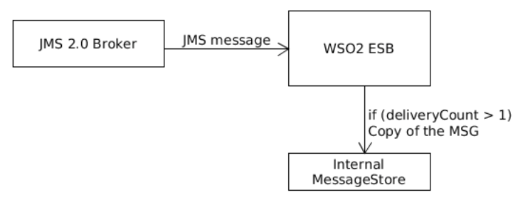 Detecting Repeatedly Redelivered Messages Using the