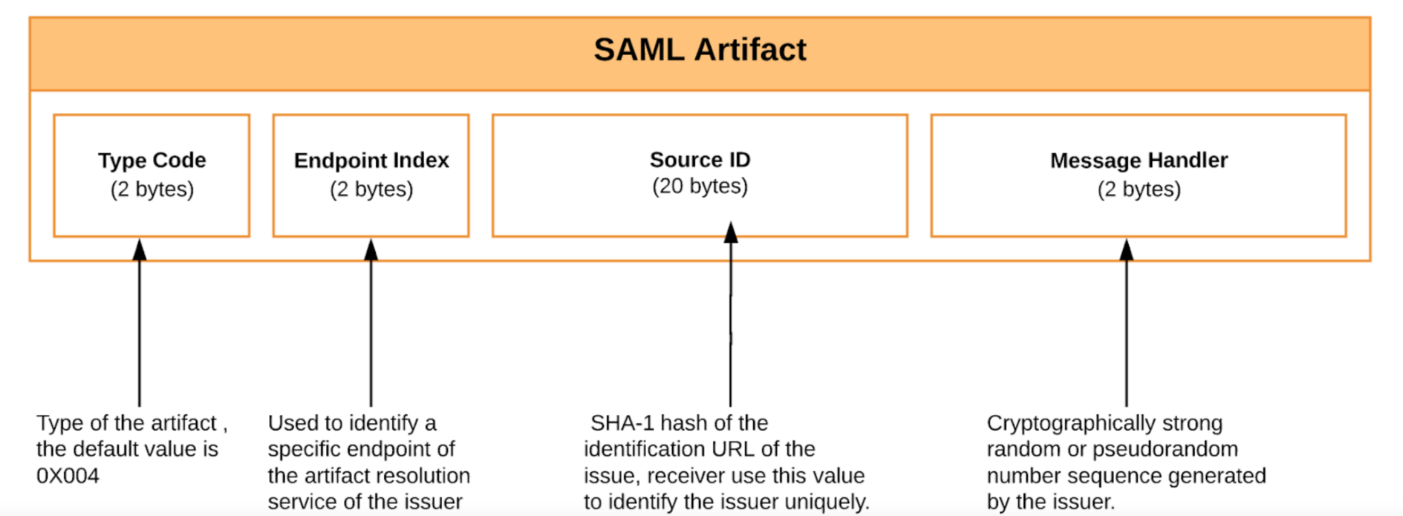 Configuring SAML 2 0 Artifact Binding - Identity Server 5 7 0 - WSO2