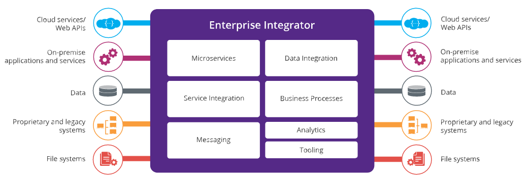 WSO2 Enterprise Integrator